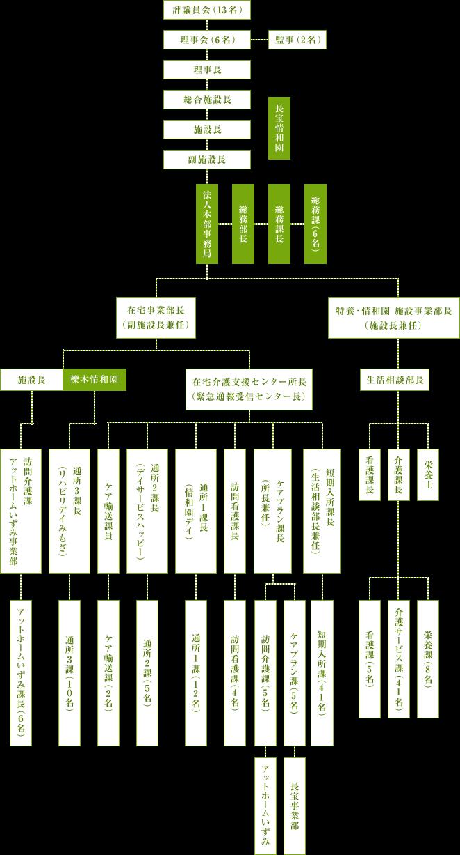 法人全体組織図